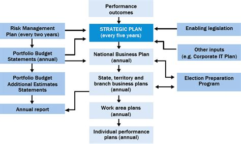 business plan operational plan section why not try order