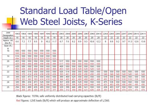 what does open table introduction of open web steel joist deck and composite