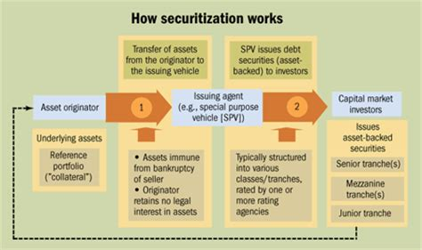 Auto Asset Backed Securities by Understanding Securitization Asset Backed Securities Abs