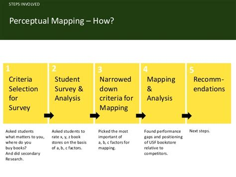 Usf Mba Data Analytics by Perceptual Mapping For Usf Bookstore