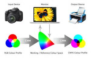 color systems colour management eg web design