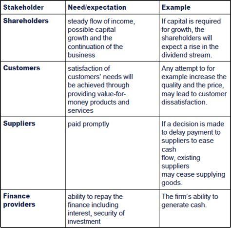 Shareholder Vs Stakeholder Essay by External Stakeholders