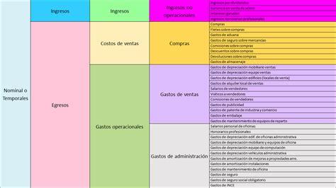 las cuentas y los clasificaci 243 n de las cuentas en mapa mental esquemas y cuadro profesor luis romero