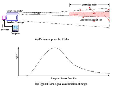 lidar remote sensing and applications remote sensing applications series books atmospheric remote sensing instruments lidar primer