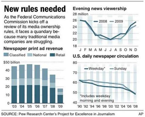 fcc asks: do media ownership limits make sense?