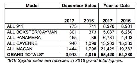 Porsche Sales By Model by Porsche Cars North America Sales By Model December 2017