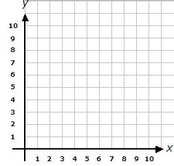 blank grid for coordinates (axis range 0 to 10)