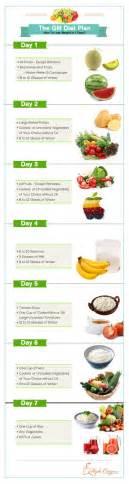gm diet lose weight in 7 days heavy