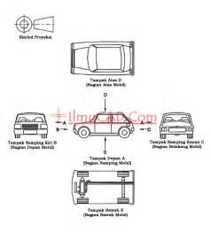 pengertian layout pada autocad pengertian proyeksi amerika dan proyeksi eropa pada
