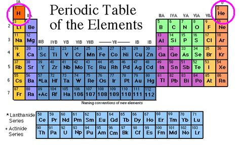 periodic table with atomic mass and mass number