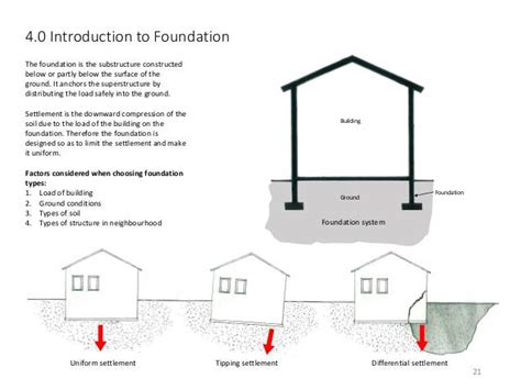 types of house foundations pics for gt building foundation types