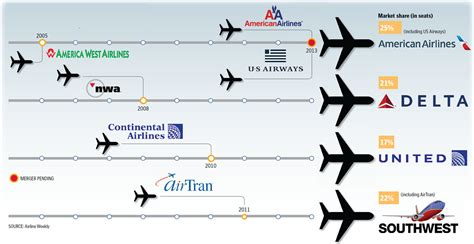 us airways american airlines merger implications the stengel angle airline mergers bring stability to the industry