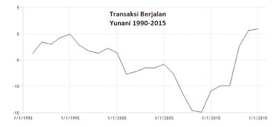 greece current account to gdp integrity one word that make who you are kebangkrutan