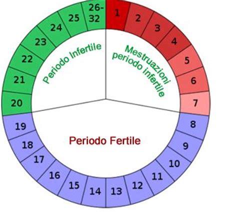 Calendario Para Calcular Embarazo Calcular D 237 As F 233 Rtiles Blogmujeres