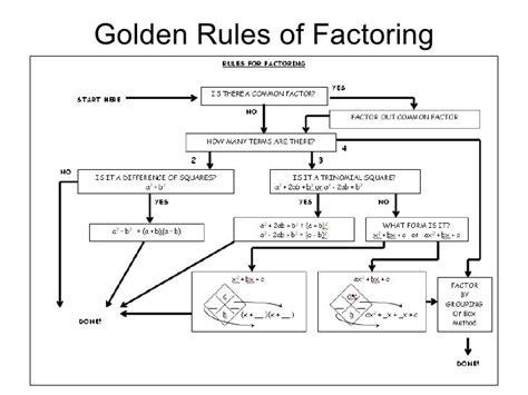 factoring flowchart golden of factoring flow chart education