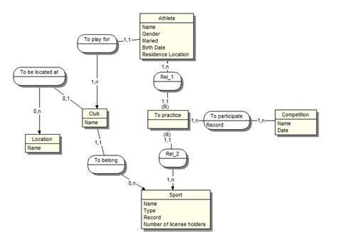 diagramme de classe gestion de stock pdf modele entit 233 s association par nytochin openclassrooms