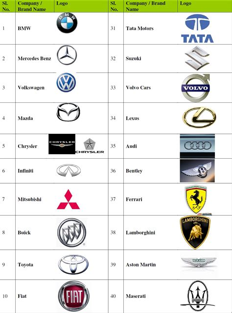 7 Brands With Popular Pages by Automobile Industry Through My Car Company Brand Logos
