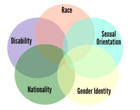 what is intersectionality, and what does it have to do