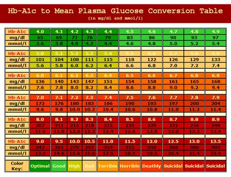 A1c Table by Glucose To A1c Conversion Chart Diabetes Inc