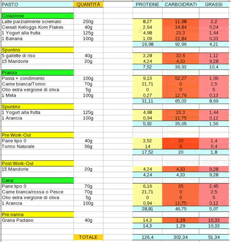 alimentazione per building bodybuilding it consigli dieta massa muscolare pagina 1