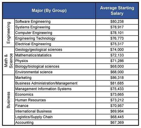 Salary For Mba Graduates In Malaysia by Pay Scale Supply Chain Management Best Chain 2018