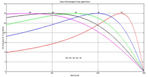 3 phase induction motor graph different methods of speed of three phase asynchronous motor
