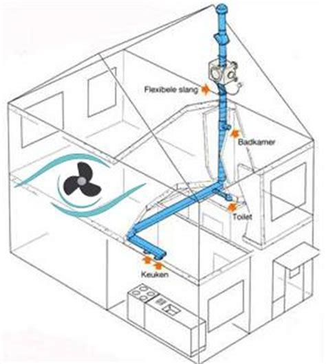 ventilatie badkamer merken woonhuisventilatie ventilatie vergelijk