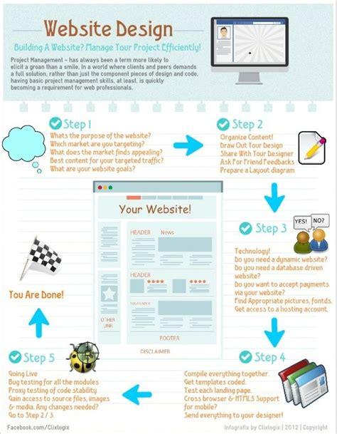 design management tips 20 best images about website insight on pinterest