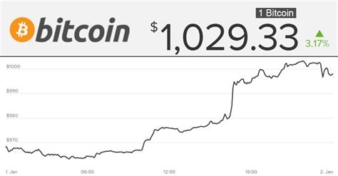 bitcoin first price bitcoin price jumps above 1000 for first time in last 3 years