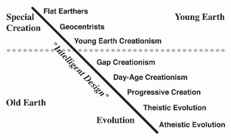 four views on creation evolution and intelligent design counterpoints bible and theology books the creation evolution continuum ncse