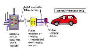 Electric Vehicle Charging Stations Requirements Diana Southernemailaddressphone Numbers El Real Estate