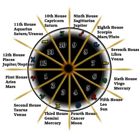 planets in houses zodiac planets and houses page 2 pics about space