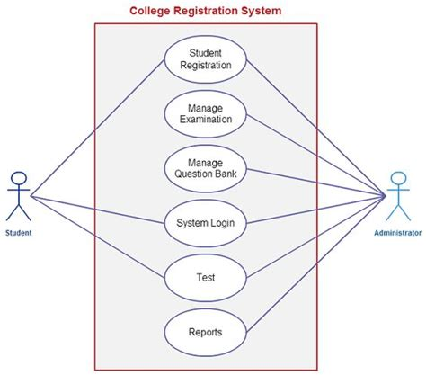 template for student management system use template for a college registration system