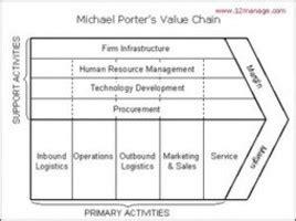 michael porter on strategic innovation