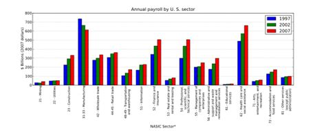 business statistics of the united states 2017 patterns of economic change u s databook series books economy of the united states by sector