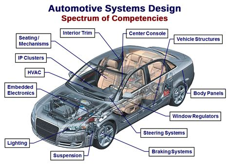 design engineer automotive advanced engineering design company in michigan intent