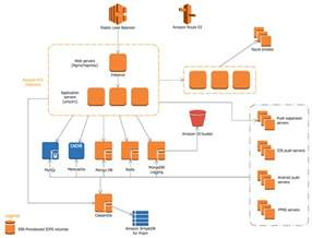 architectural diagrams aws architecture diagrams solution conceptdraw com