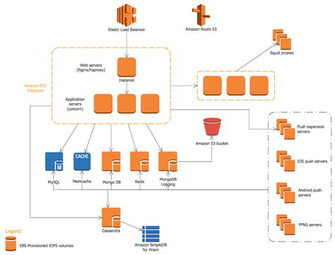 architecture diagram tutorial aws architecture diagrams solution conceptdraw