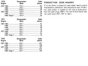Production Numbers 1971 Buick Gs Production Numbers Autos Post
