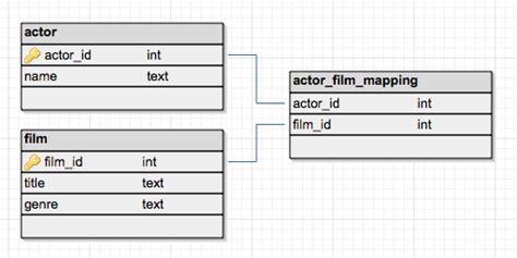 actor data definition associative entity wikipedia