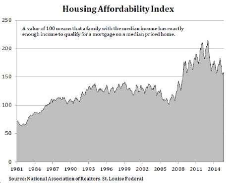 housing affordability index case shiller chicago home price gains lowest among 20 metro areas