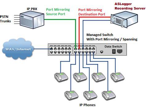 call center diagram call center recording solution