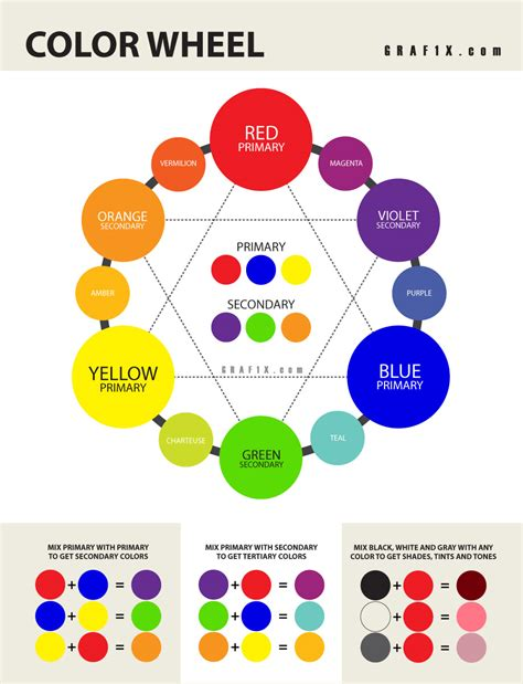 color wheel for color theory poster graf1x