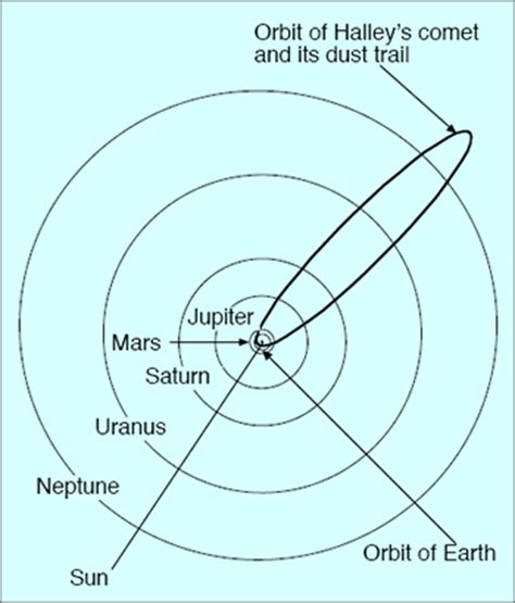 comet diagram what causes a meteor shower how to observe a meteor shower