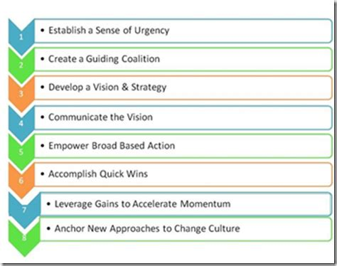 kotter marketing kotter s 8 step change model why change management