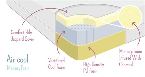 Types Of Mattresses Explained by The Memory Foam Mattress Explained