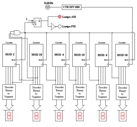 rangkaian cara membuat jam digital cara membuat jam digital gatewan