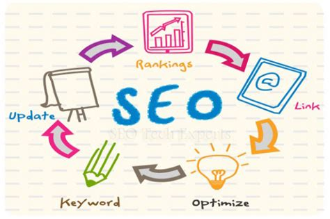 Search Engine Optimization Strategies by Search Engine Optimization Strategies For Performance