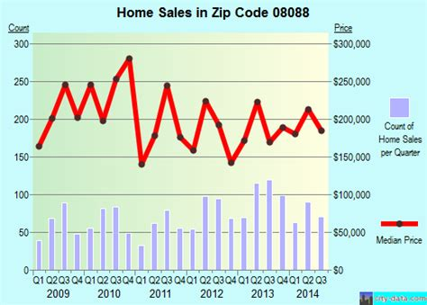 leisuretowne nj zip code 08088 real estate home value