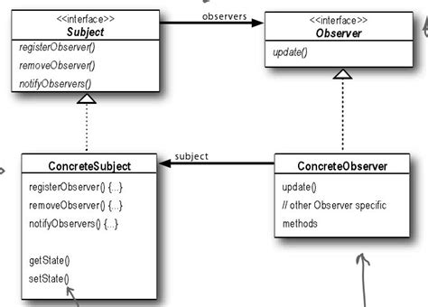 observer pattern in java head first the observer pattern a quot head first designpattern quot